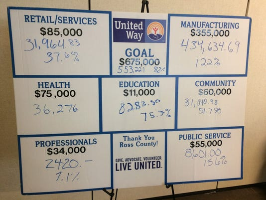 636174056812925542-united-way-campaign.JPG