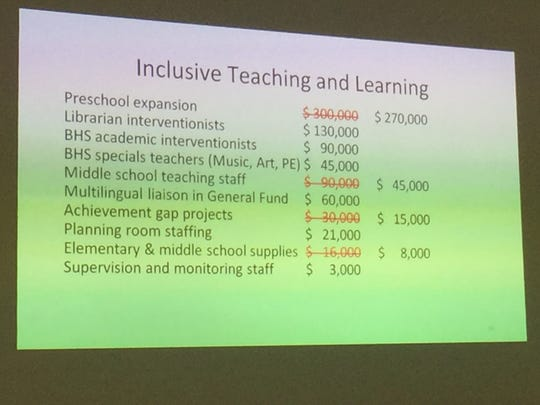 A slide from the district's alternative budget, which shows some the additional programming the district might have trimmed on Tuesday, Jan. 2017. The board opted instead to trim a savings or contingency fund.