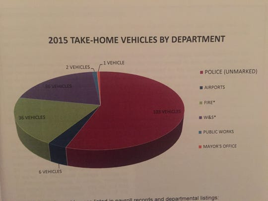 A data graphic of which city departments include take-home