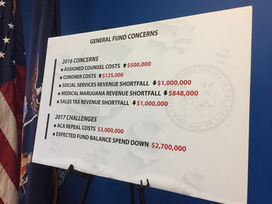 A number of revenue streams for the county fell short in 2016, Garnar said at a news conference Thursday.