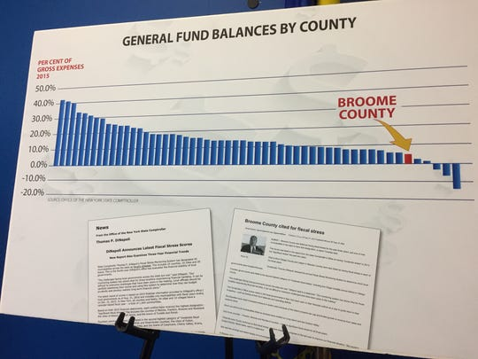 Based on current estimates, Broome County will have