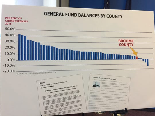"""Broome County is one of nine counties in the state to have had """"fiscal stress"""" over the past three years, according to the comptroller's office."""