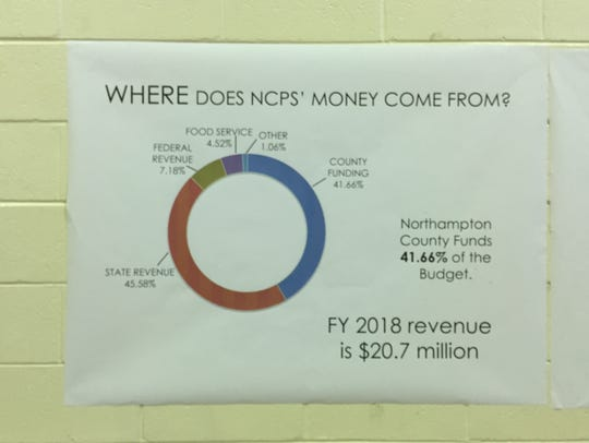 The Northampton County Education Forum held its first