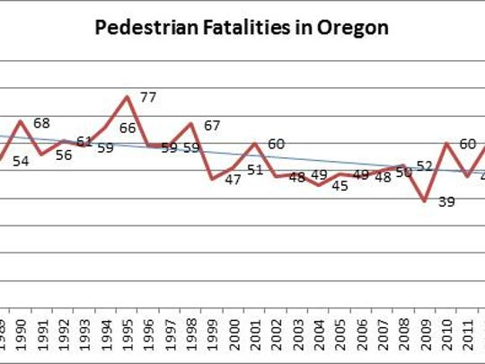 Ped fatalities in OR since 1989.png