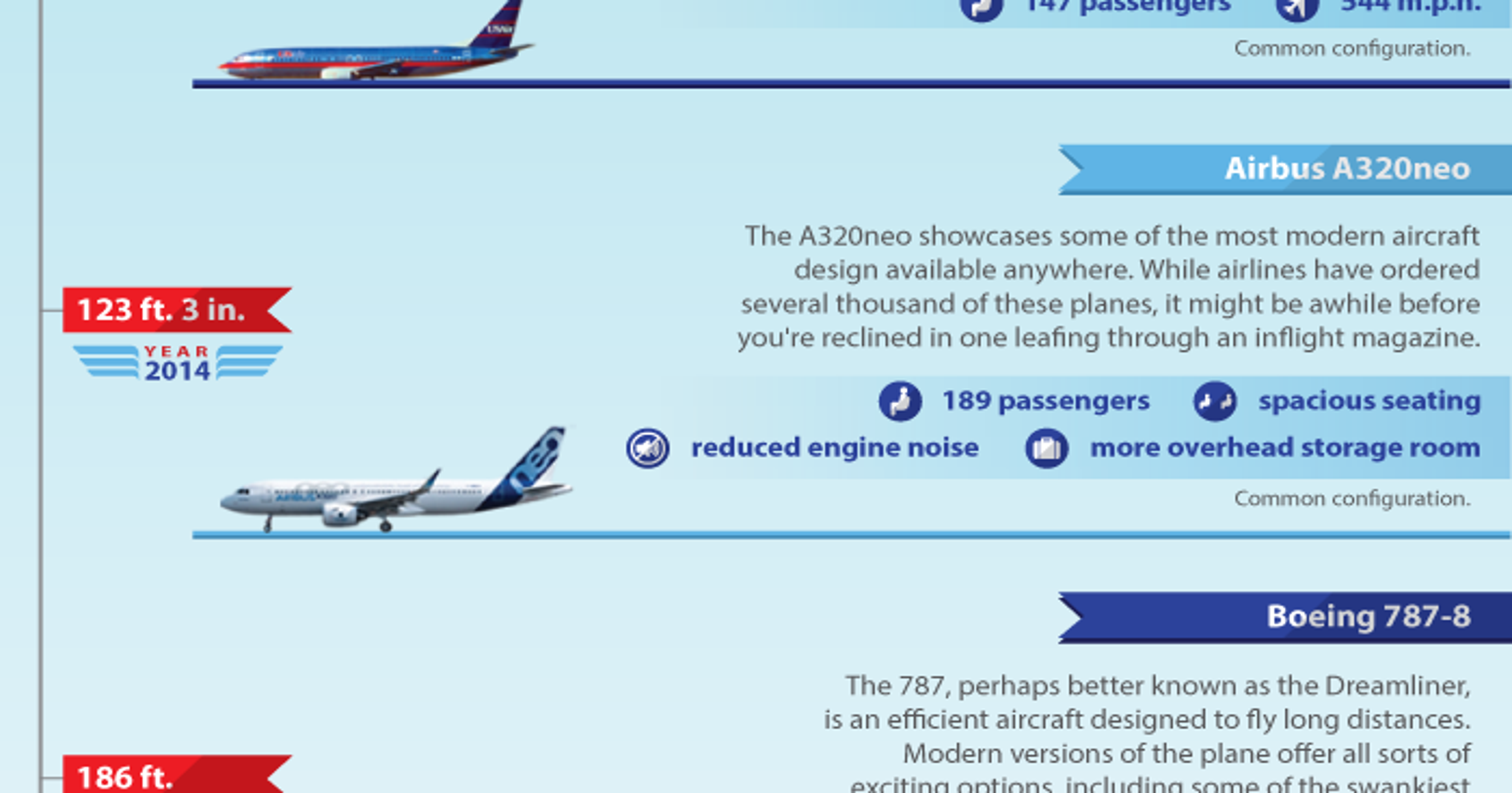 This cool infographic shows how commercial airplanes have