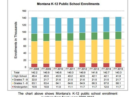 school chart