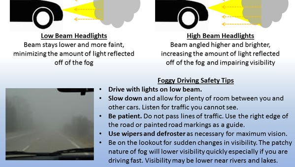 Importance of using low beam headlights in foggy conditions