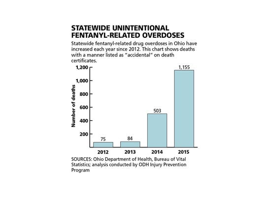 WEB ONLY Fentanyl ODs