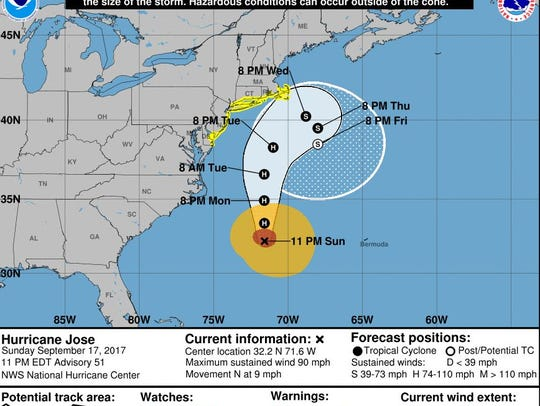 The official track forecast for Hurricane Jose as of