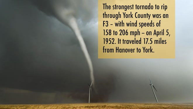 The strongest tornado to rip through York County was an F3 -- with wind speeds of 158 to 206 mph -- on April 5, 1952. It traveled 17.5 miles from Hanover to York.
