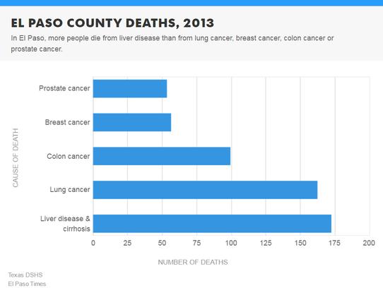 Deaths in El Paso County.