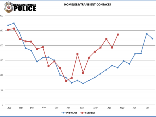 Fort Collins Police Services chart of Homeless/Transient