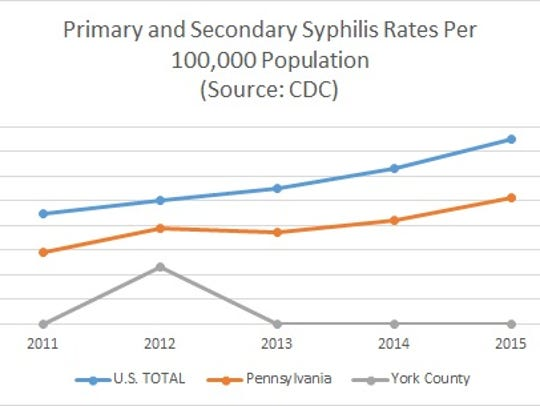 Primary and secondary syphilis rates have trended up