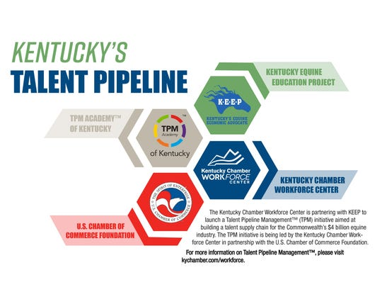 The new pilot program from the Kentucky Chamber of Commerce will work to identify the workforce needs from six of the state's key industries.