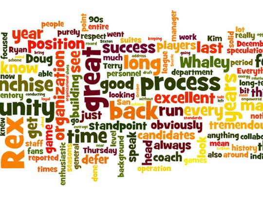 Russ Brandon Q&A word cloud from his mid-June interview with Sal Maiorana.