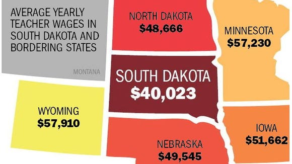 Average yearly teacher wages in South Dakota and bordering states