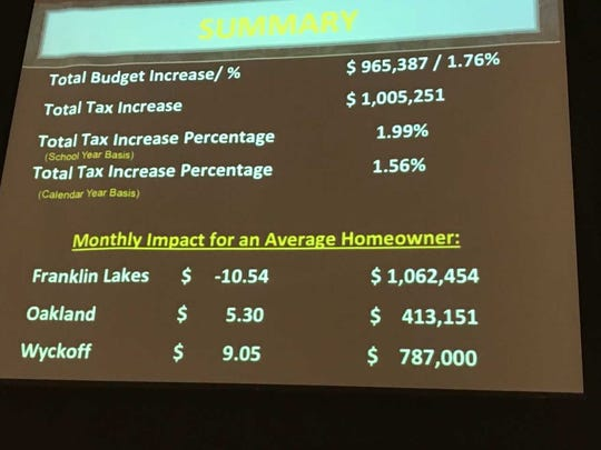 Impact of the regional high school district on taxes