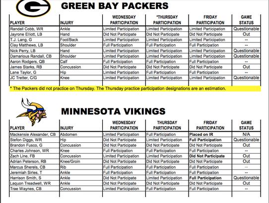 Packers-Vikings injury report