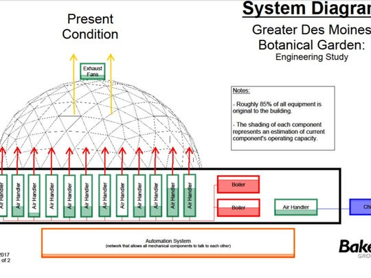 Study of the HVAC system at the botanical garden shows the volatility of the system.