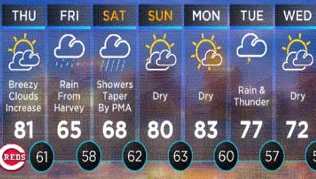 This week's forecast.