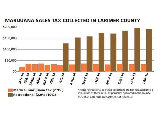 Marijuana tax revenue in Larimer County.