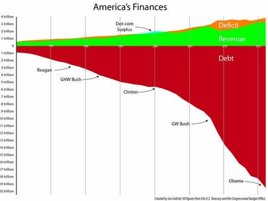 U.S. debt accumulation.