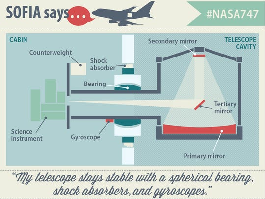 How do you keep a telescope stable while flying at 40,000 feet?