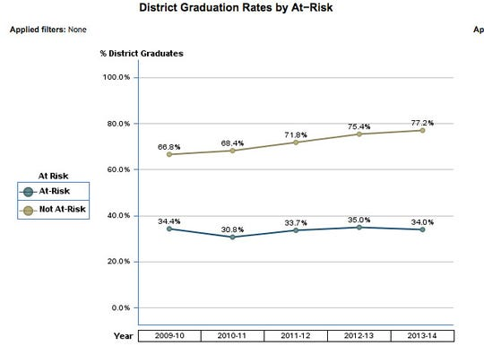 The high school graduation rate for at-risk students in Escambia County from 2010-2014.