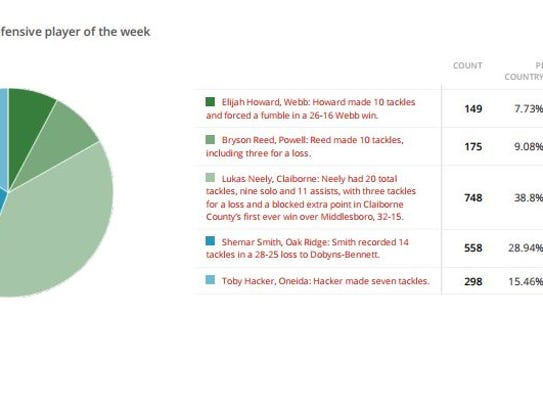 Week 2 defensive player of the week poll results