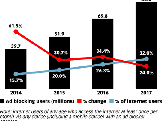 The number of people in the U.S. using ad-blocking