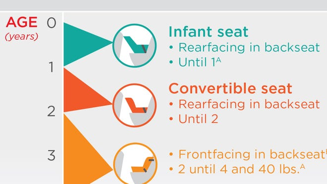 What you might not know about car seat safety