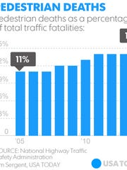 A 10 percent increase in pedestrian deaths during the first six months of 2015 is the largest year-to-year increase in deaths since 1975. (Source: National Highway Traffic Safety Administration.)