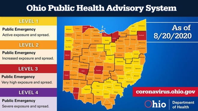 Nine Counties, including Franklin County, are rated at a red Level 3 public health advisory. Level 3 is the second-highest designation for COVID-19 in Ohio.