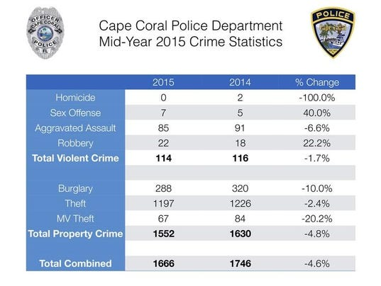 635763720208386631-Cape-Coral-Mid-Year-2015-Crime-Stats