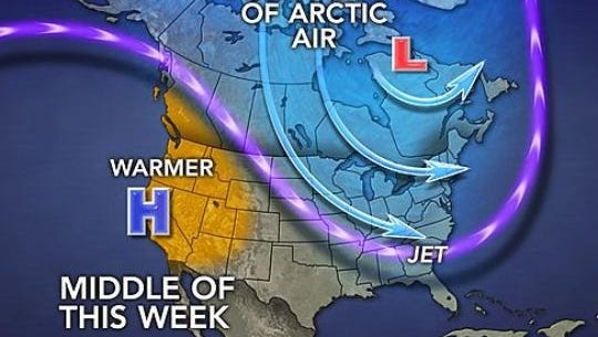 Arctic air will pour into the central and eastern U.S. by the middle of the week.