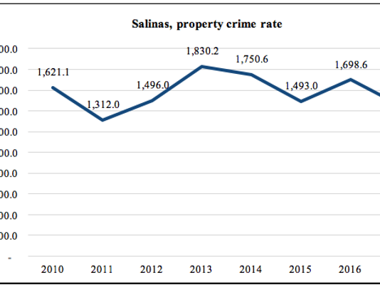 Analysis: Crime drops in Salinas, but city still no  1 in homicides