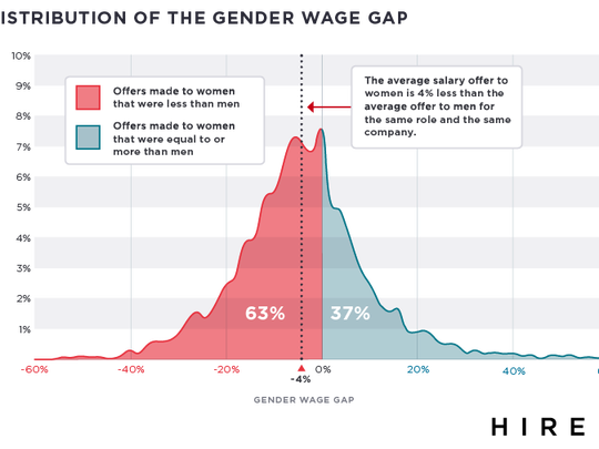 For the most part, women are offered less pay for the same jobs as men.