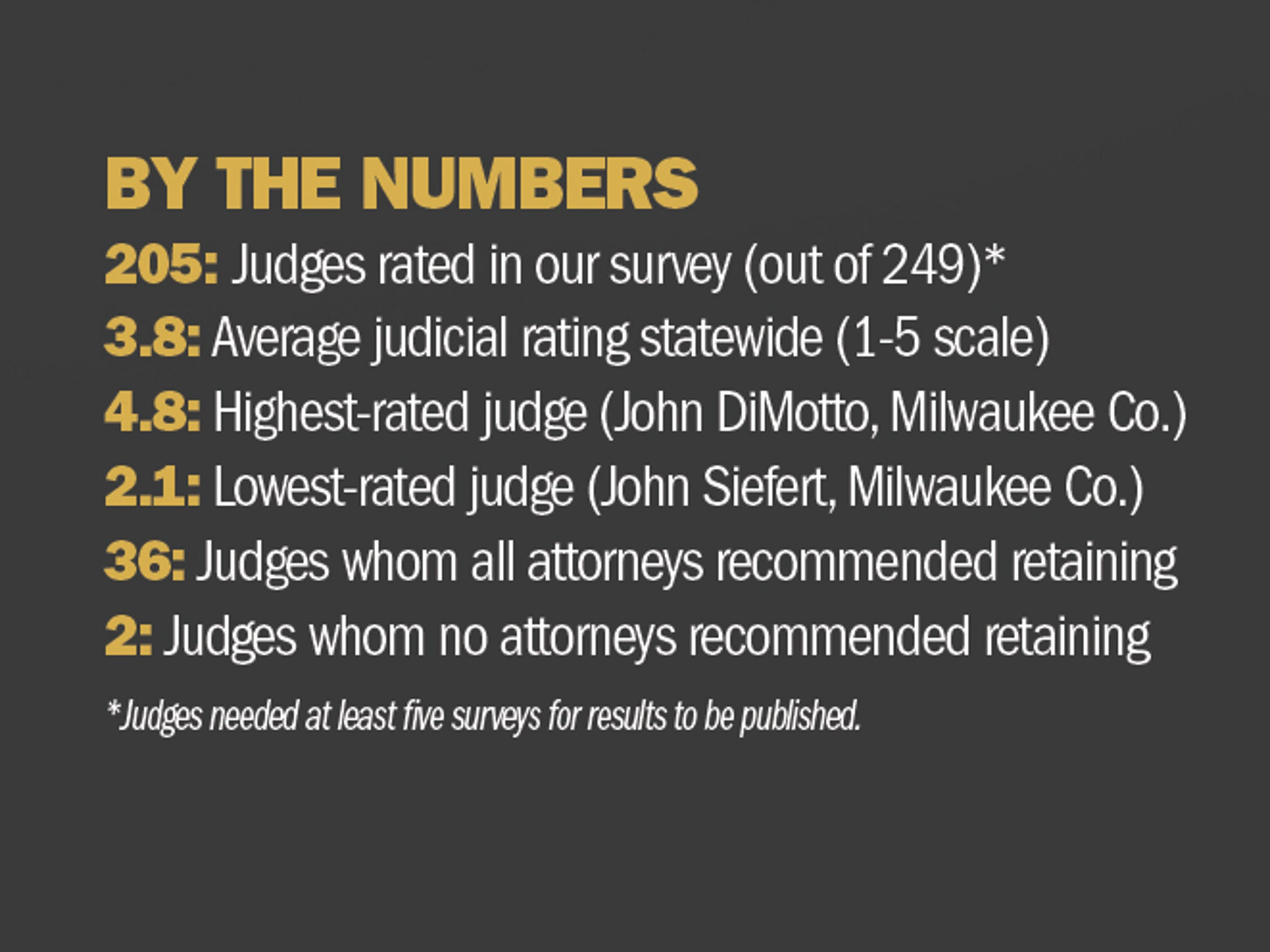Wisconsin judicial survey by the numbers