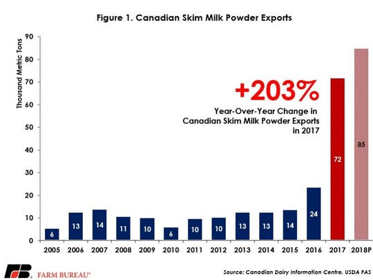 Canadian skim milk powder exports