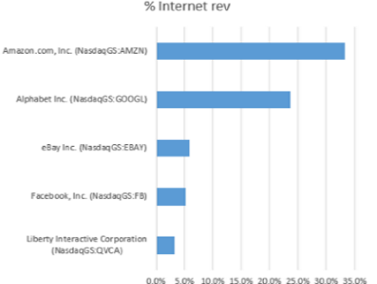 Just five Internet companies haul in 70% of the industry's