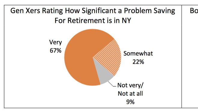 An AARP survey in September 2016 asked New Yorkers about their retirement savings.