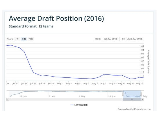 Le'Veon Bell's average draft position changes over