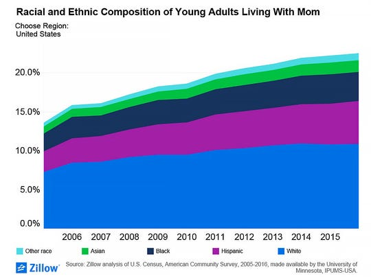 Racial and ethnic composition of young adults living