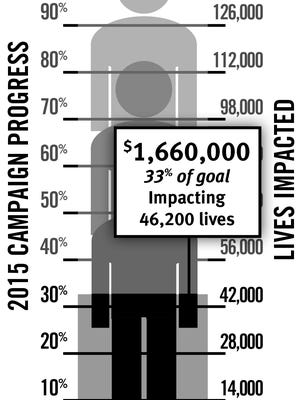 The River Region United Way campaign is at 33 percent of its goal.
