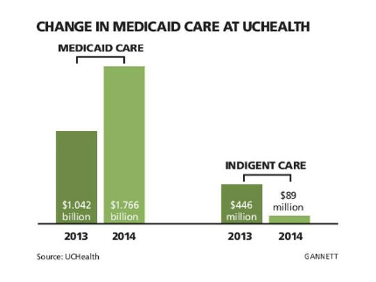 Change in Medicaid care at UCHeath