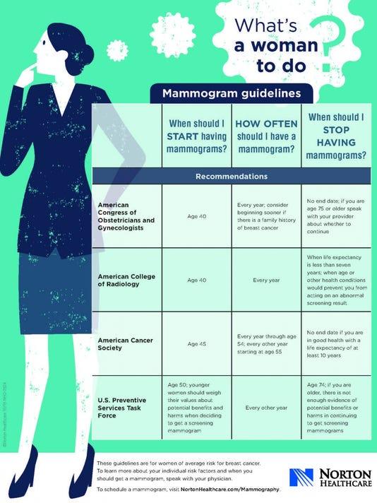 635850809856768126-Dec-week-2-Mammogram-Infographic-1.jpg