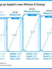 Graphic compares the new Apple iPhones to the iPhone