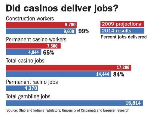 Jobs gambling