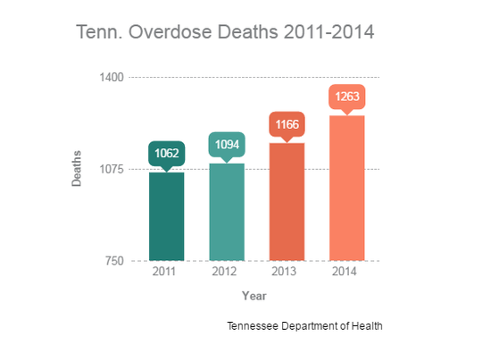 Drug overdoses in Tennessee jumped from 16.6 deaths per 100,000 total deaths in 2011 to 19.3 deaths per 100,000 in 2014. Here's a look at the total number of overdose deaths in Tennessee.