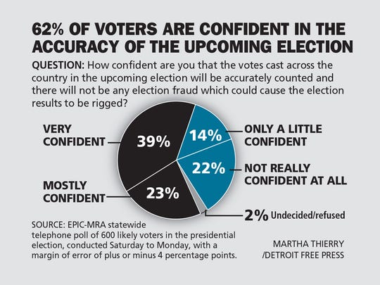 Sixty-two percent of voters are confident int he accuracy of the upcoming election, a recent poll showed.